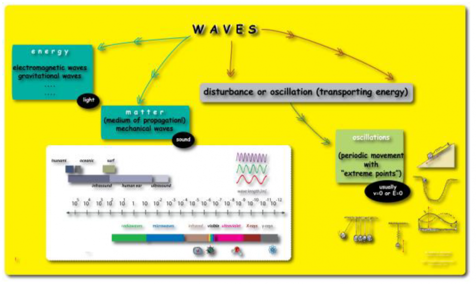 Poster on oscillations